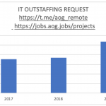 IT development market achievements for 2019; key trends and priorities of IT outsourcing market in Eastern Europe in 2020